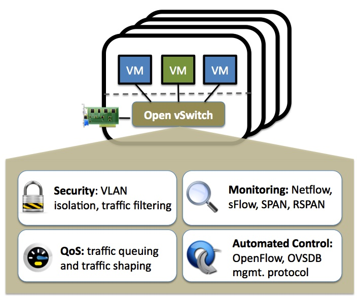 Open vSwitch architecture